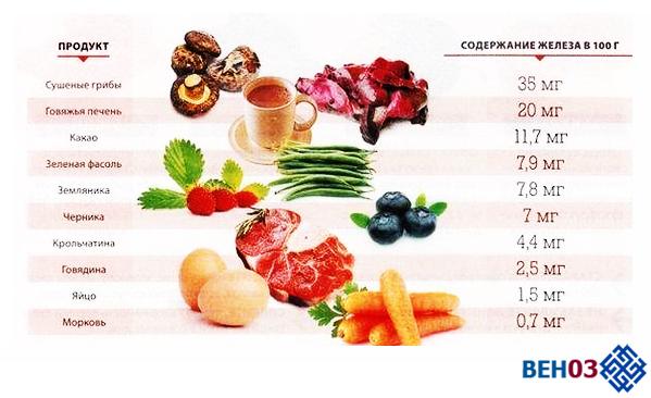 Анемия железодефицитная и продукты источники железа