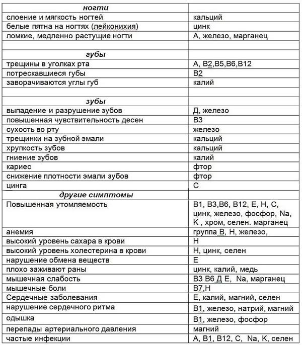 Таблица нехватки витаминов