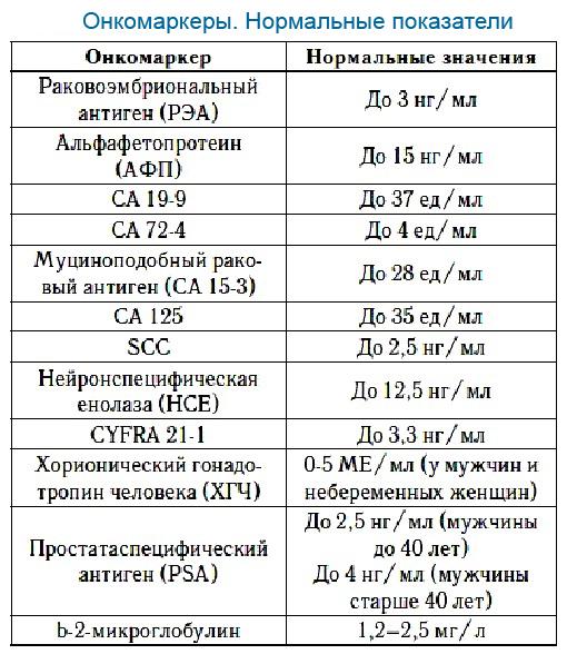 Анализ крови пса онкомаркеры Освобождение от физкультуры Югорский проезд