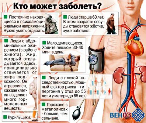Артериальная гипертензия: группа риска